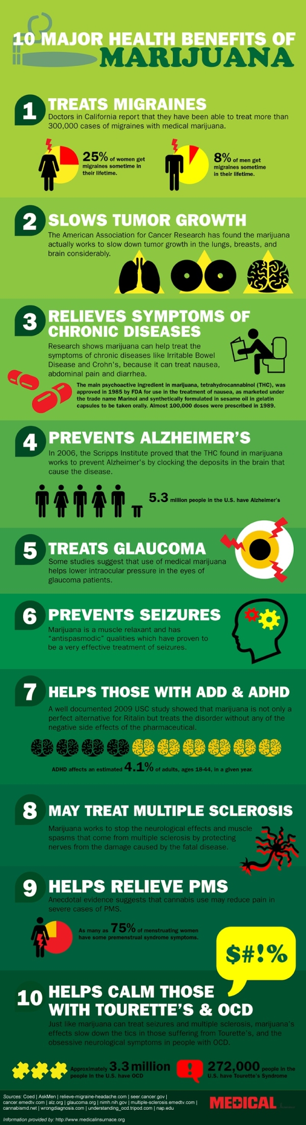 10 Major Health Benefits of Marijuana