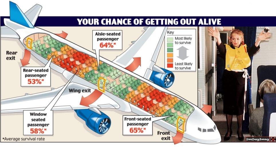 飞机哪个位置最安全?your chance of getting out alive!