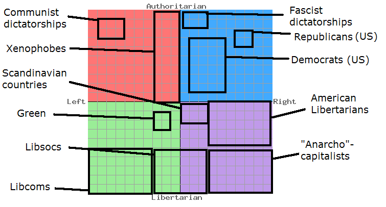 political compass how to get purple