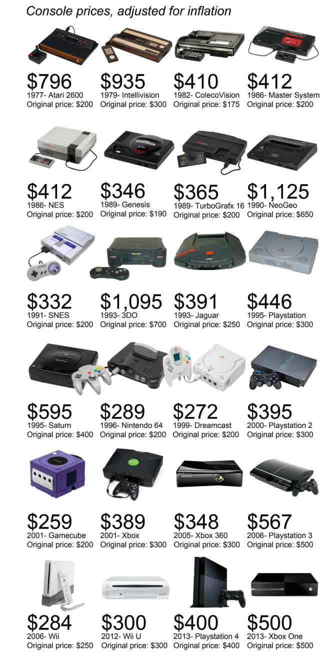 17 - How much classic consoles would cost in today's dollarsMy god even now the Neo Geo is STILL the most expensive thing…..EVER