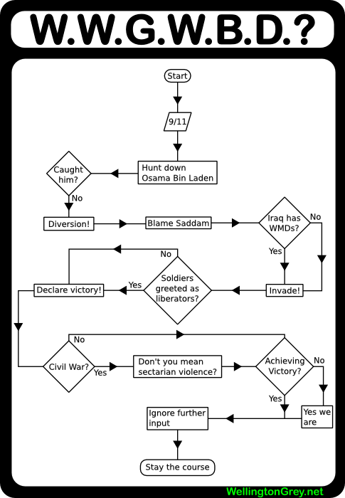 these flow charts are way cooler than you gallery