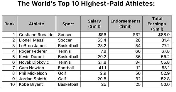 2 - Highest paid athletes in the world, according to just released estimates from Forbes