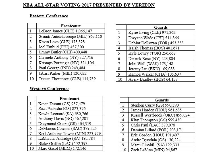 6 - NBA  All Star Voting