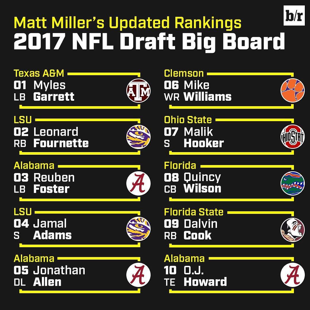 8 - 2017 Draft Board