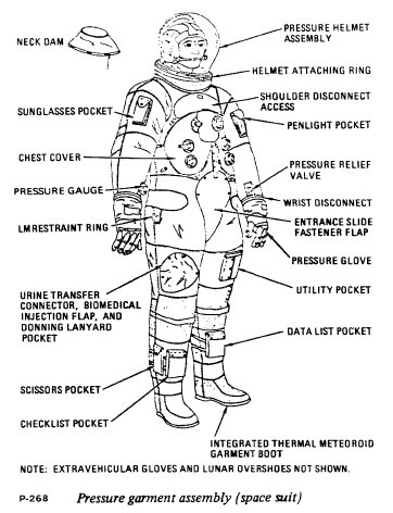 astronaut space suit labeled - photo #19