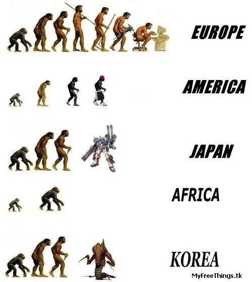 Evolution Of Man. A chart