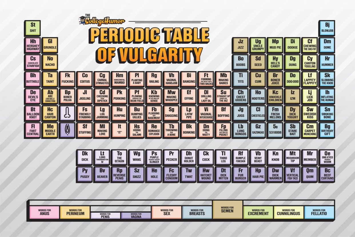 Periodic table of vulgarity picture ebaums world periodic table of vulgarity gamestrikefo Images