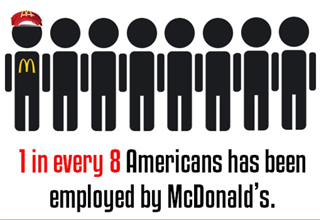 1 in every 8 americans has been employed by mcdonald's