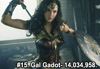 a photo of actress gal gadot in the wonder woman costume with text that reads gal gadot 14,034,958