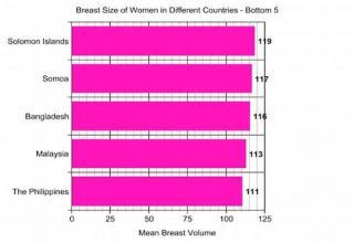 breast size American