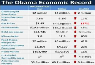 Obama's Economic Record