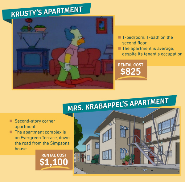 Cost Of Apartments: The Cost Of Apartments In Adult Cartoons