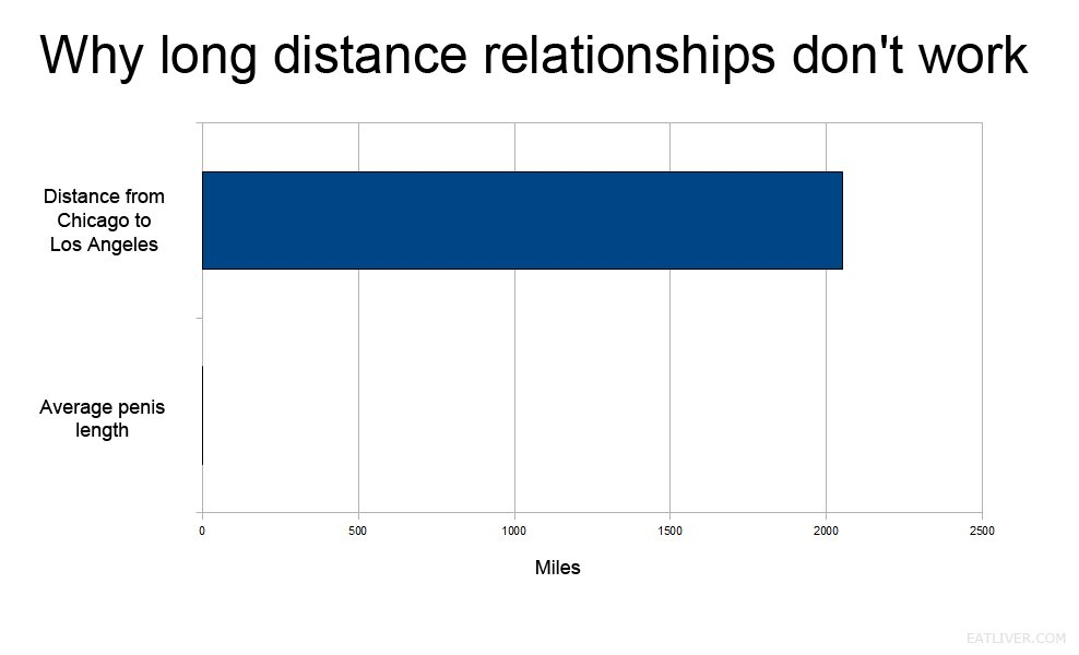 Why long distance relationships don't work.