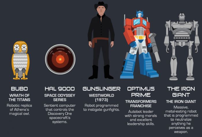 Iconic Robots we love and Hate - Gallery   eBaum's World