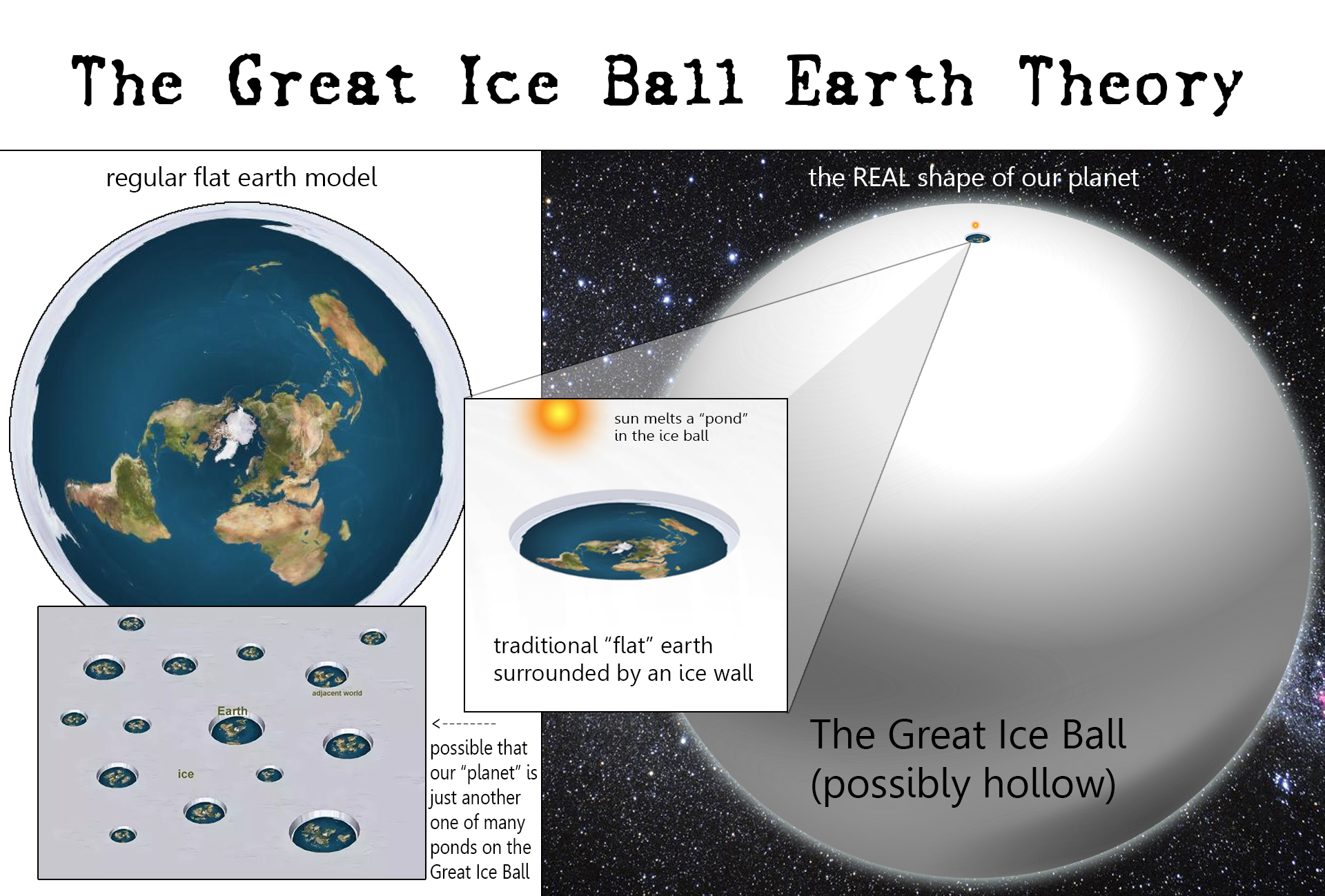 The Great Ice Ball Theory