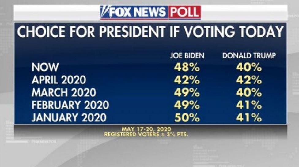Fox News polls paints a bleak picture for Trump.