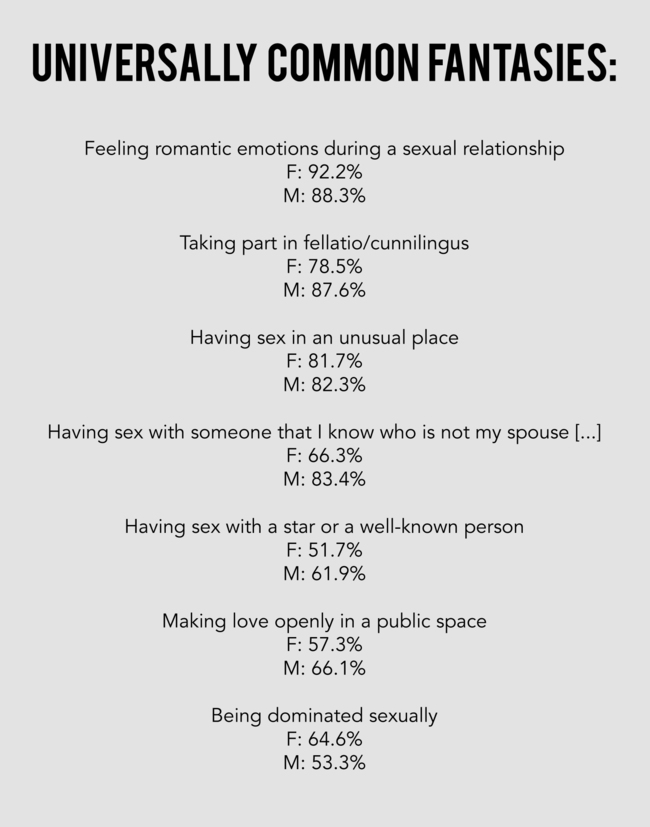 1 - Researchers Have Found Which Sexual Fantasies Are Most Common