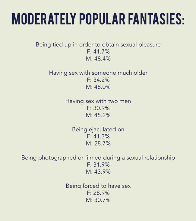 Most popular womens sex fantasies