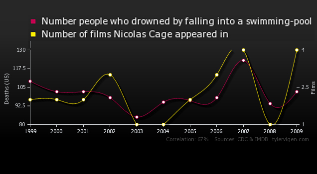 Trying to analyze bizarre statistics like these can be nearly impossible.