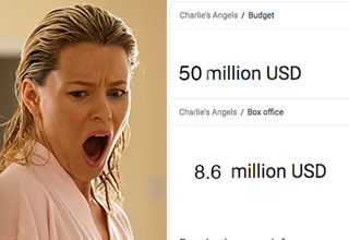 Elizabeth Banks says men are to blame for Charlies Angels bombing
