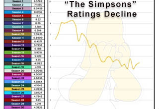 A good picture is worth a thousand words, maybe even more.  <br></br>For instance, we all know in our hearts that 'The Simpsons' hasn't been that good in a long time and that the earlier seasons were some of the best - but seeing the average ratings for each season actually graphed out shows a much clearer picture of the show's decline. <br></br>The information presented in these graphs ranges from totally random to totally useful. Either way, you'll walk away having learned something.