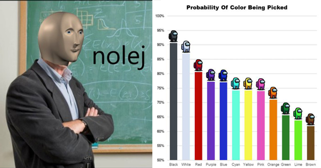 stonks teacher meme - probability of color being picked among us video game - infographic bar line chart graph data