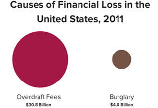 overdraft fees vs burglary - Causes of Financial Loss in the United States, 2011 Overdraft Fees $30.8 Billion Burglary $4.8 Billion Source Moebs Short link Full link eleases120919%20PR%200D%20v3.5.pdf Source Fbi Shortlink Full link u.s2011crimeintheu.5.20