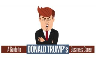 A quick guide to his success and failures.  Source: http://www.internationalbusinessguide.org/trump-business-career/