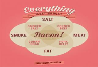 From Kevin to condoms... All things bacon, all of the time.