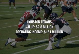 Sports aren't just for the public's enjoyment, they can also be very lucrative businesses.